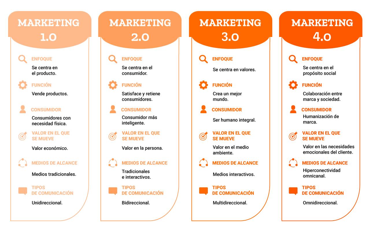 Marketing 4.0 en México
